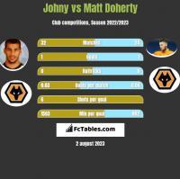 Johny vs Matt Doherty h2h player stats
