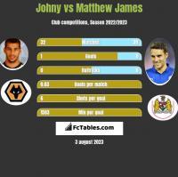 Johny vs Matthew James h2h player stats