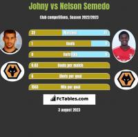 Johny vs Nelson Semedo h2h player stats