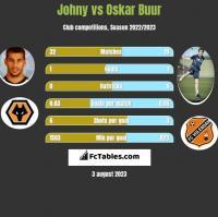 Johny vs Oskar Buur h2h player stats