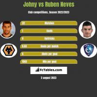 Johny vs Ruben Neves h2h player stats