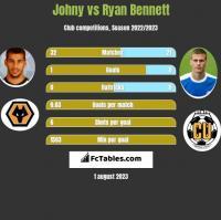 Johny vs Ryan Bennett h2h player stats