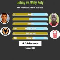 Johny vs Willy Boly h2h player stats