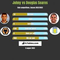 Johny vs Douglas Soares h2h player stats