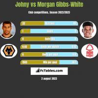 Johny vs Morgan Gibbs-White h2h player stats