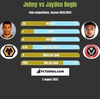 Johny vs Jayden Bogle h2h player stats