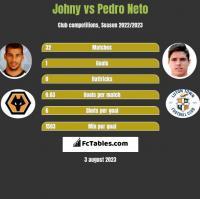 Johny vs Pedro Neto h2h player stats