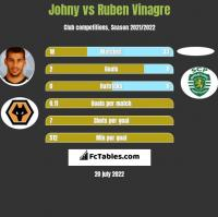 Johny vs Ruben Vinagre h2h player stats