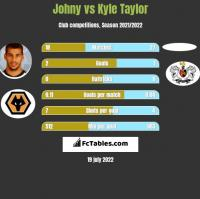 Johny vs Kyle Taylor h2h player stats
