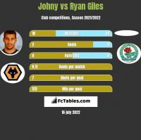 Johny vs Ryan Giles h2h player stats