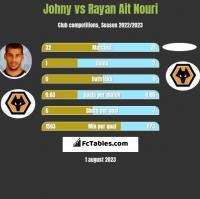 Johny vs Rayan Ait Nouri h2h player stats