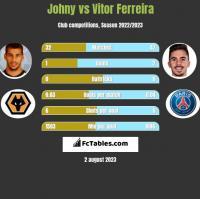Johny vs Vitor Ferreira h2h player stats