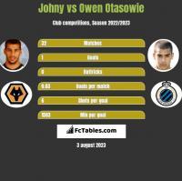 Johny vs Owen Otasowie h2h player stats