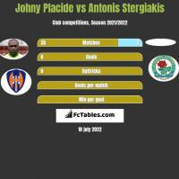 Johny Placide vs Antonis Stergiakis h2h player stats