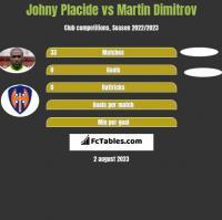 Johny Placide vs Martin Dimitrov h2h player stats