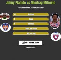 Johny Placide vs Miodrag Mitrovic h2h player stats
