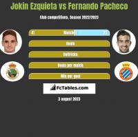 Jokin Ezquieta vs Fernando Pacheco h2h player stats