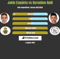 Jokin Ezquieta vs Geronimo Rulli h2h player stats