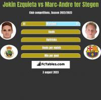 Jokin Ezquieta vs Marc-Andre ter Stegen h2h player stats