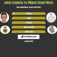 Jokin Ezquieta vs Miguel Angel Moya h2h player stats