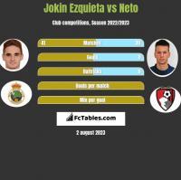 Jokin Ezquieta vs Neto h2h player stats