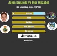 Jokin Ezquieta vs Oier Olazabal h2h player stats