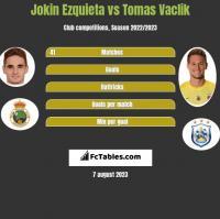 Jokin Ezquieta vs Tomas Vaclik h2h player stats