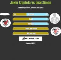 Jokin Ezquieta vs Unai Simon h2h player stats
