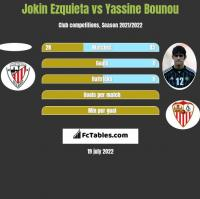 Jokin Ezquieta vs Yassine Bounou h2h player stats