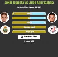 Jokin Ezquieta vs Julen Agirrezabala h2h player stats
