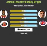 Joleon Lescott vs Bailey Wright h2h player stats