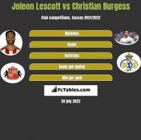 Joleon Lescott vs Christian Burgess h2h player stats