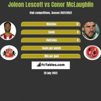 Joleon Lescott vs Conor McLaughlin h2h player stats