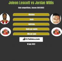 Joleon Lescott vs Jordan Willis h2h player stats