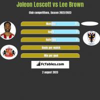 Joleon Lescott vs Lee Brown h2h player stats