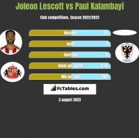 Joleon Lescott vs Paul Kalambayi h2h player stats