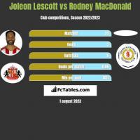 Joleon Lescott vs Rodney MacDonald h2h player stats