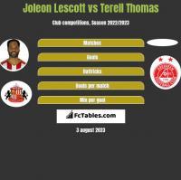 Joleon Lescott vs Terell Thomas h2h player stats