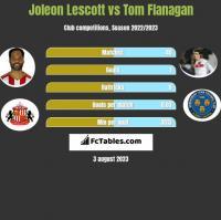 Joleon Lescott vs Tom Flanagan h2h player stats