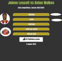 Joleon Lescott vs Anton Walkes h2h player stats