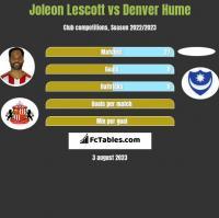Joleon Lescott vs Denver Hume h2h player stats