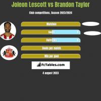 Joleon Lescott vs Brandon Taylor h2h player stats