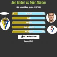 Jon Ander vs Ager Aketxe h2h player stats