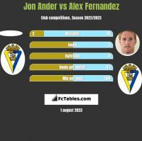 Jon Ander vs Alex Fernandez h2h player stats