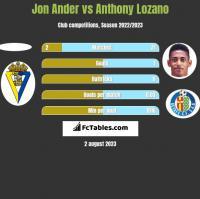 Jon Ander vs Anthony Lozano h2h player stats