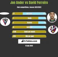 Jon Ander vs David Ferreiro h2h player stats