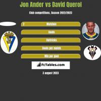 Jon Ander vs David Querol h2h player stats
