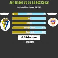 Jon Ander vs De La Hoz Cesar h2h player stats
