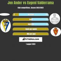 Jon Ander vs Eugeni Valderrama h2h player stats