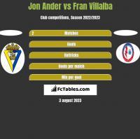 Jon Ander vs Fran Villalba h2h player stats